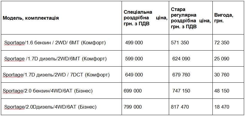 Kia Sportage від 499 000 грн!